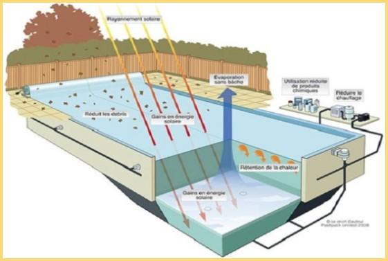 Coperture estive e invernali per piscine for Teli per piscine interrate